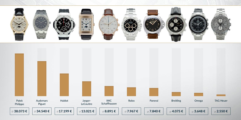 Damenuhren: verschiedene Modelle von top Marken |