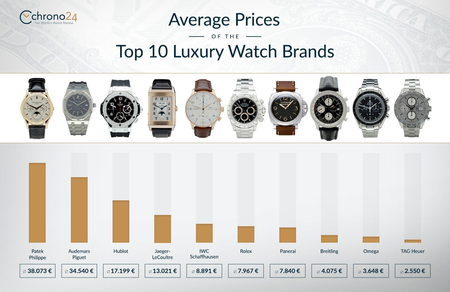 e067c5734339 Watches as investment: average prices of the top 10 luxury watch brands