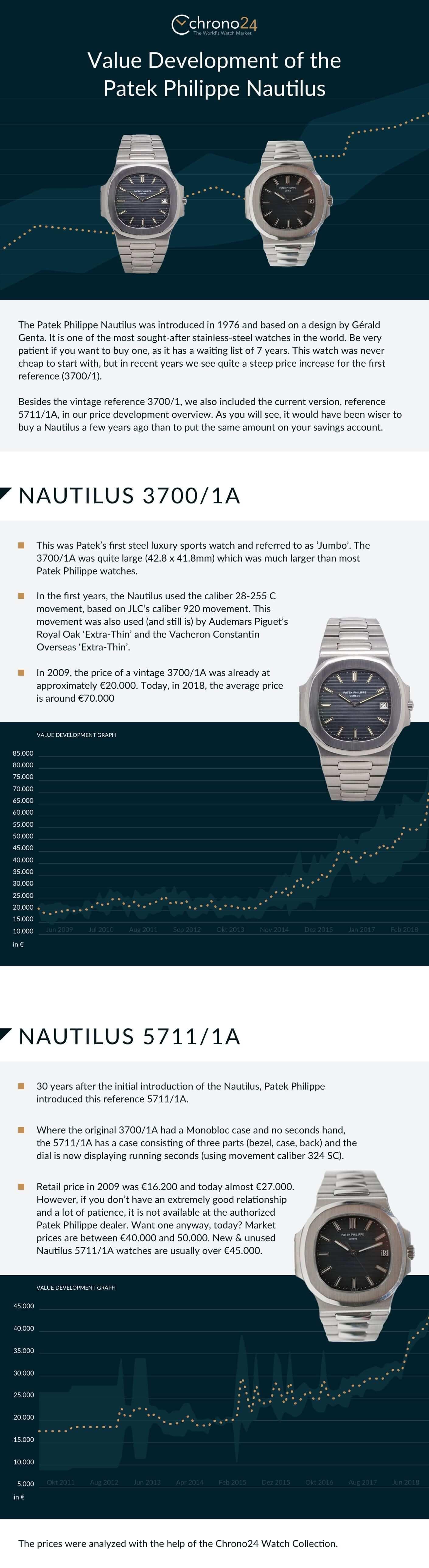 Value Development Of The Patek Philippe Nautilus