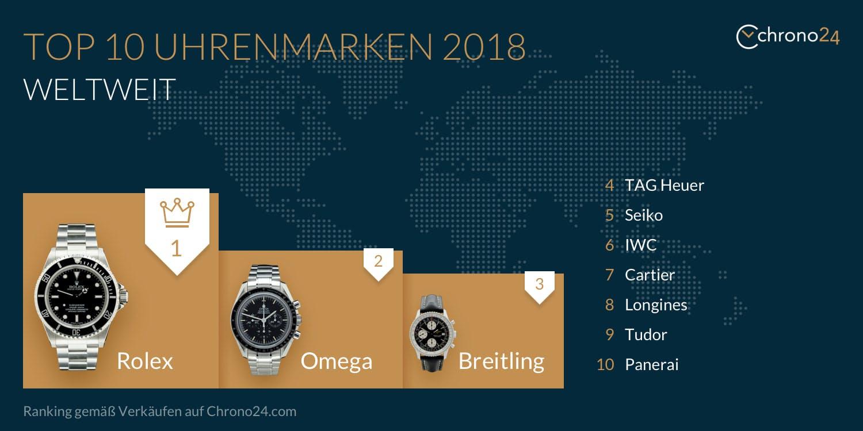 Top 10 Uhrenmarken 2018 Weltweit
