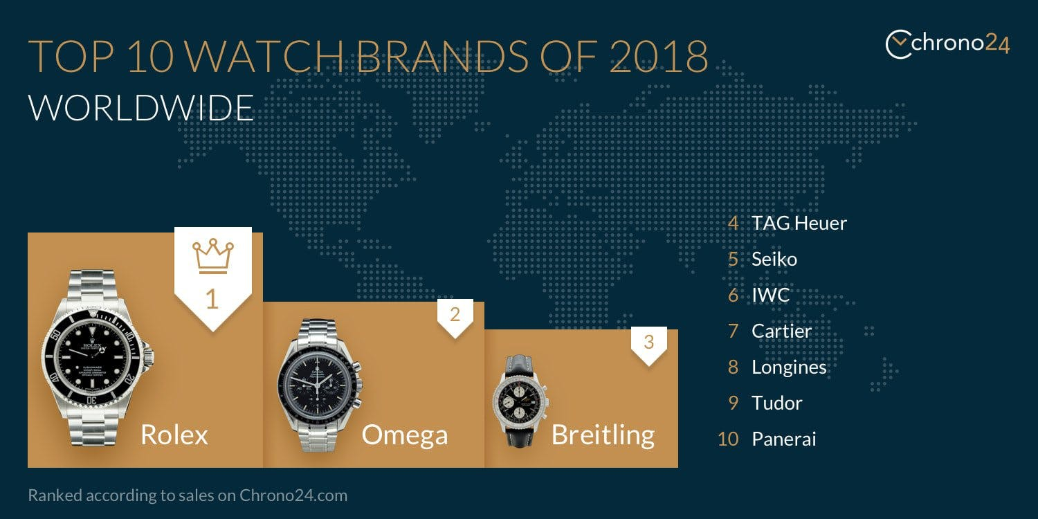 Top 10 Watch Brands of 2018 Worldwide