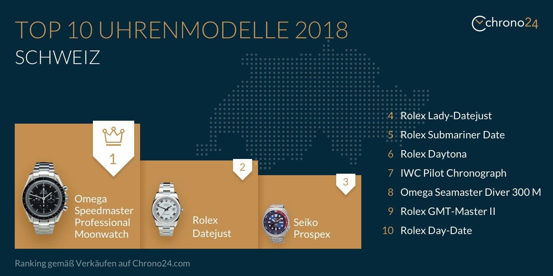 Top 10 Uhrenmodelle 2018 Schweiz