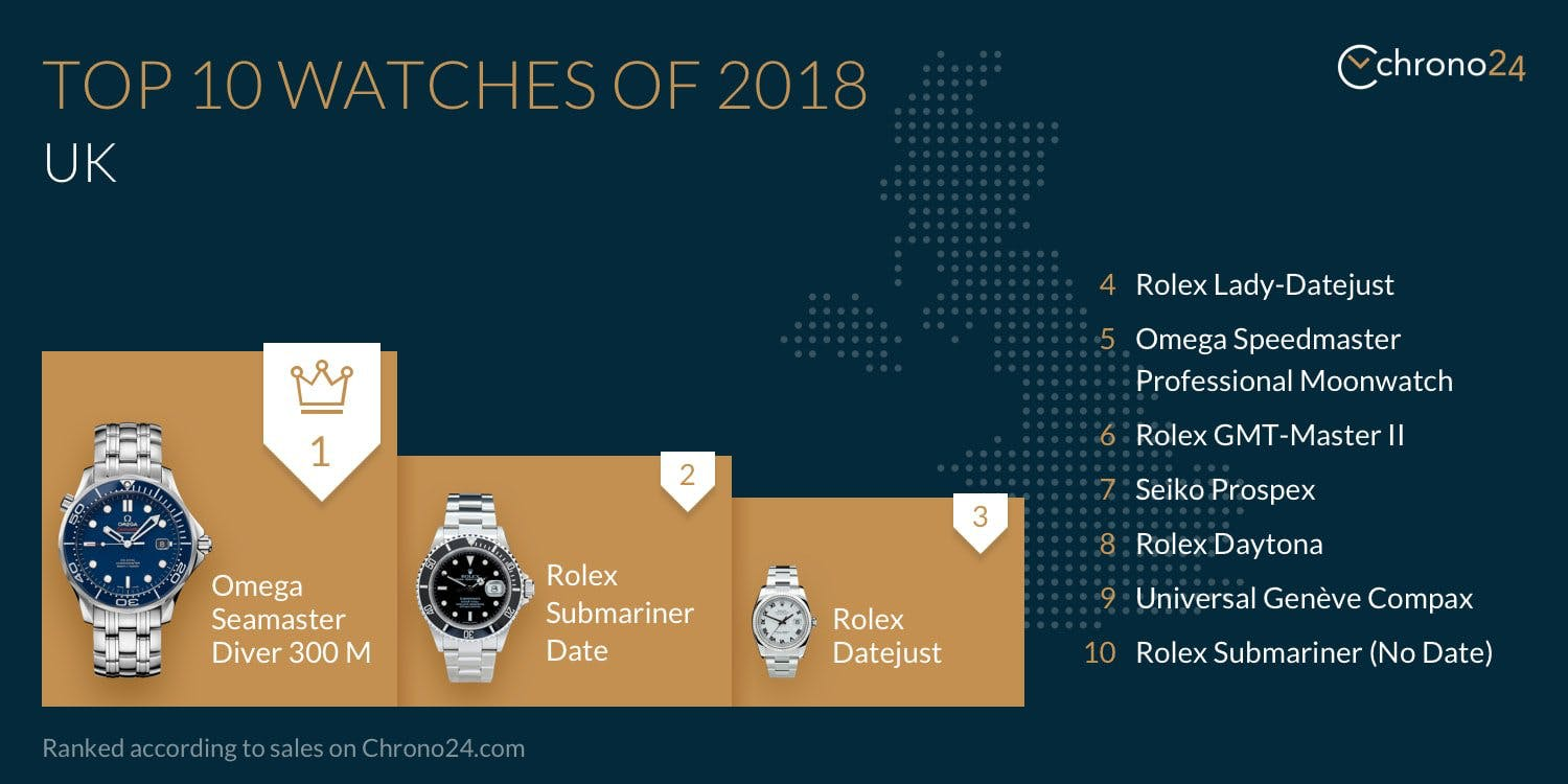 Top 10 Watches of 2018 UK