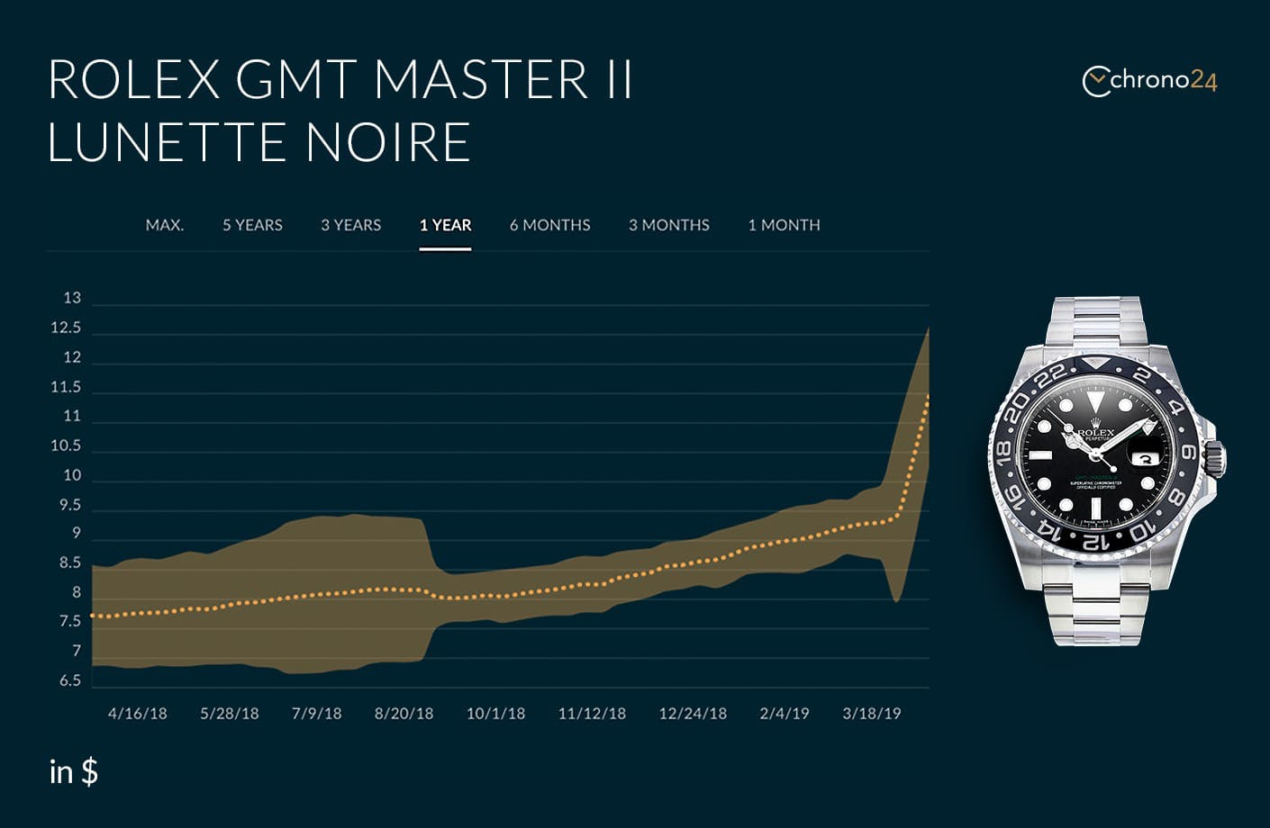 The performance of the GMT-Master II ref. 116710LN over time