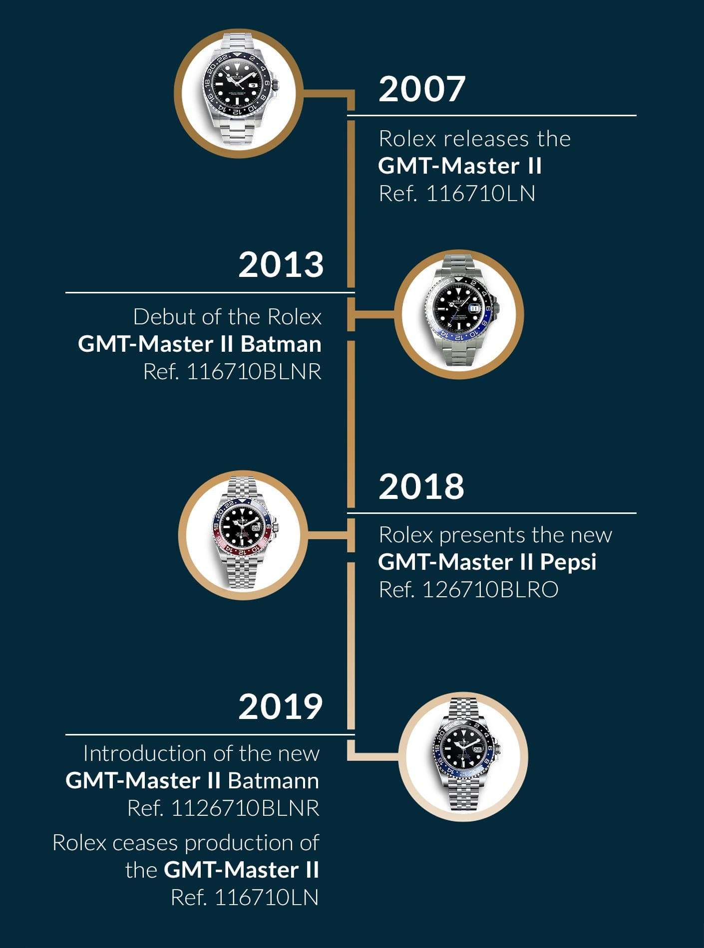 The History of the GMT-Master II 116710 and Its Successor (2007-2019)