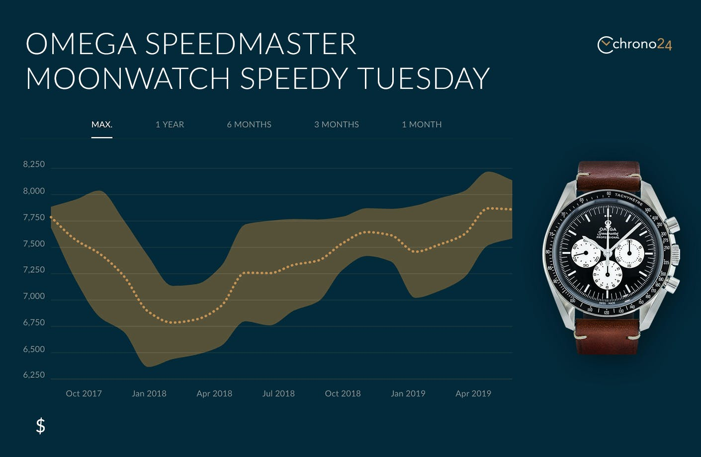 "Performance of the first Speedmaster ""Speedy Tuesday"" Limited Edition"