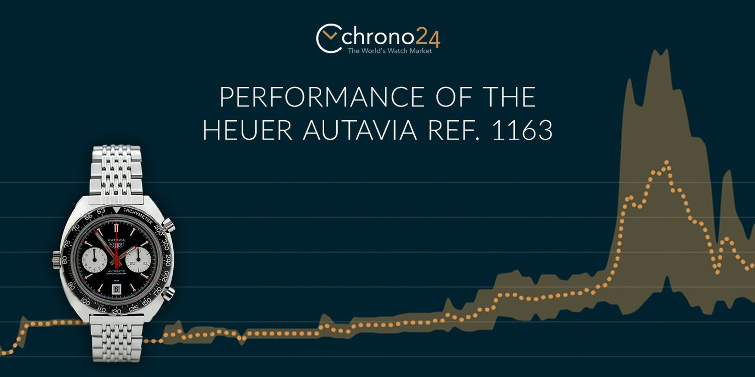 Tracking the Performance of the Heuer Autavia Ref. 1163