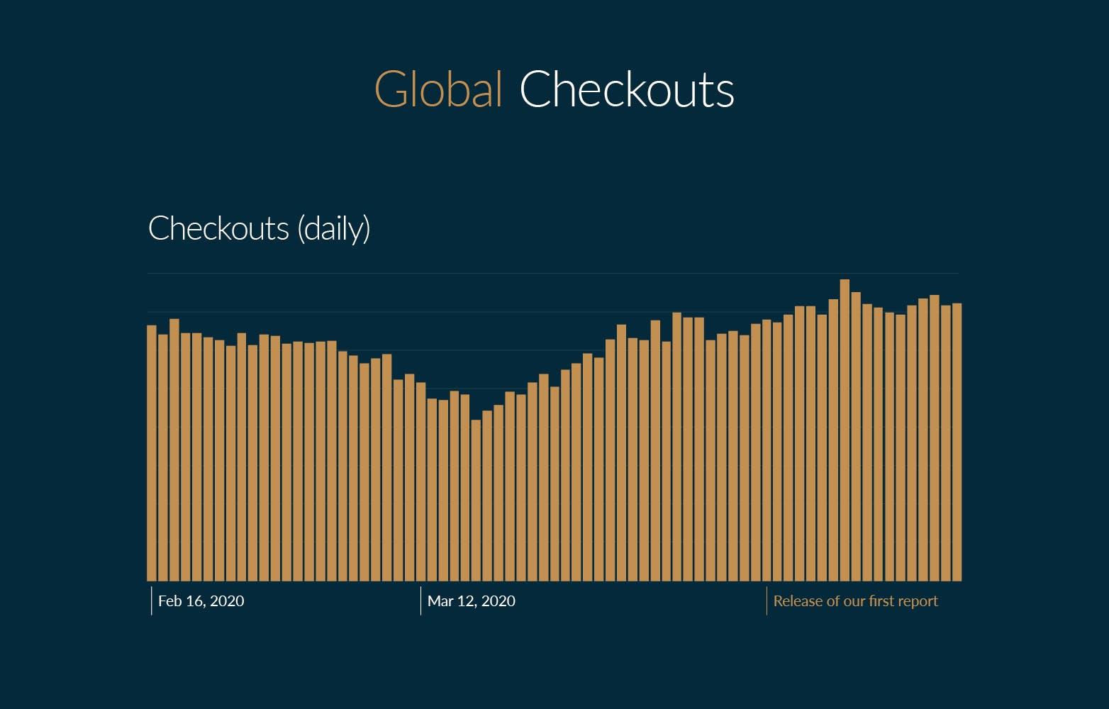 Global Checkouts on Chrono24 (daily)