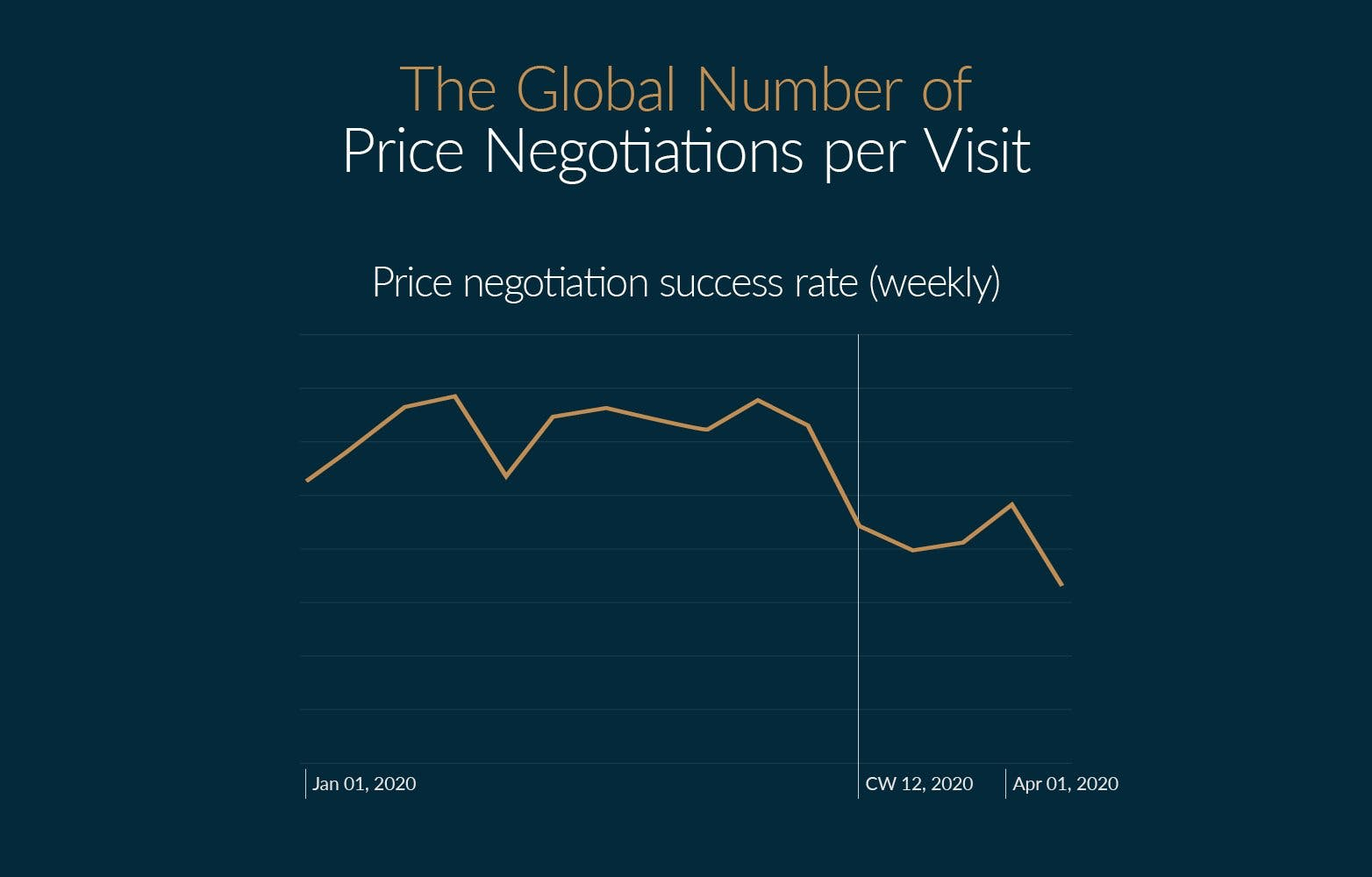 Median discount percentage requested vs. Price negotiation success rate