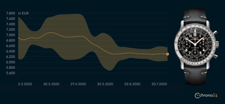 Performance Breitling Navitimer, ref. AB0910371B1X1