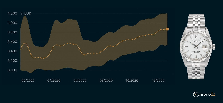 Wertentwicklung der Rolex Datejust 1601